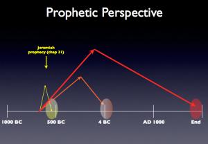 PropheticPerspective